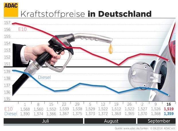 Photo of Öl billiger – auch Spritpreise sinken