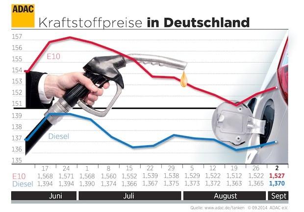 Photo of ADAC: Preise für Benzin und Diesel steigen leicht