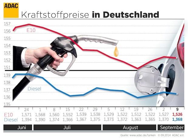 Photo of ADAC: leichte Entspannung bei Kraftstoffpreisen