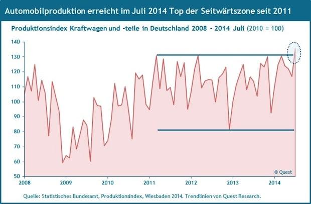 Photo of Automobilproduktion in Deutschland am Scheideweg