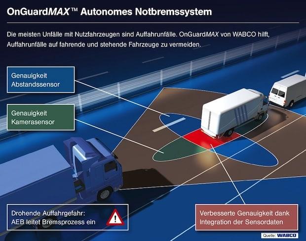 Photo of Effizienzsteigernde Technologien von WABCO