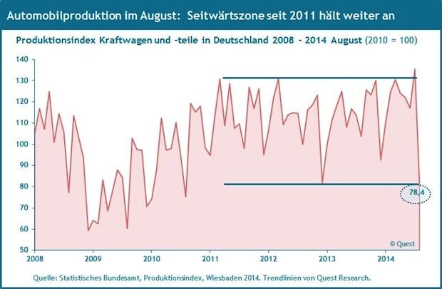 Photo of Automobilproduktion in Deutschland 2008 – 2014 August