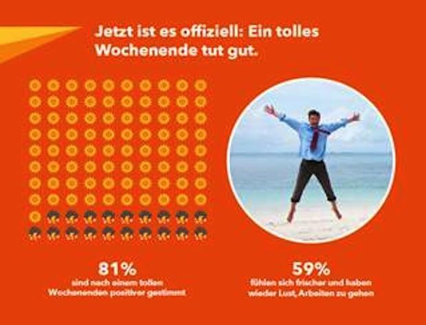 Photo of Budget Wochenend-Umfrage in Europa