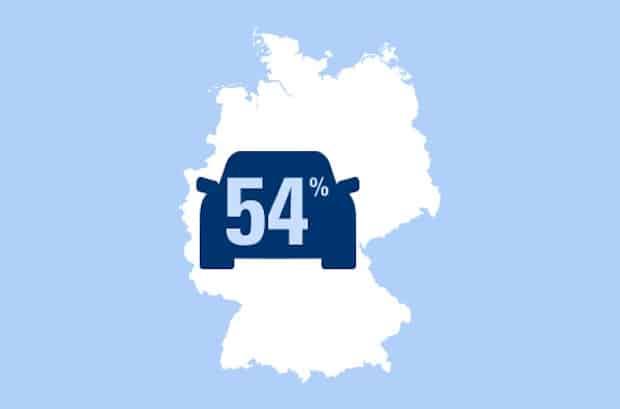 Photo of 54 Prozent Autofahrer fahren ihr Auto sechs bis zehn Jahre lang