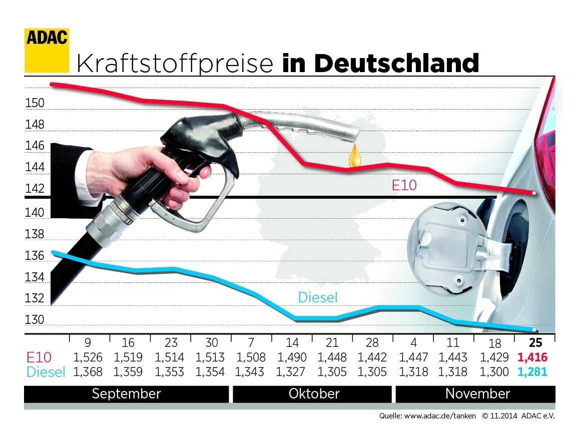 Photo of Spritpreise rutschen weiter ab