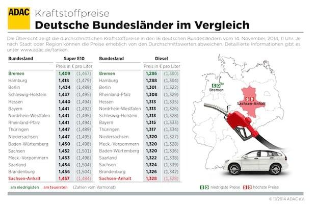 Photo of In Bremen ist Tanken weiterhin am günstigsten