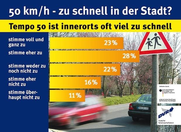 Photo of 50 km/h – zu schnell in der Stadt?