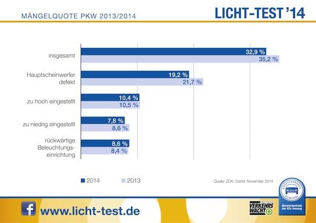 Photo of Licht-Test: Trotz Verbesserung 2014 keine Entwarnung