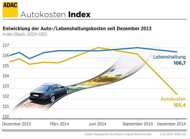 Photo of Autofahren ist 2014 billiger geworden