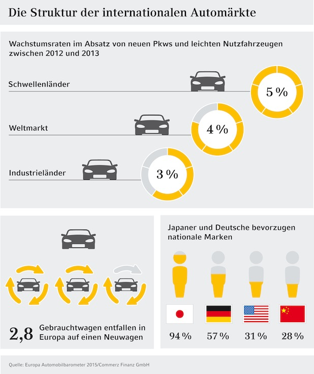 Photo of Studie: Weltweiter Automarkt mit starken Wachstumsperspektiven