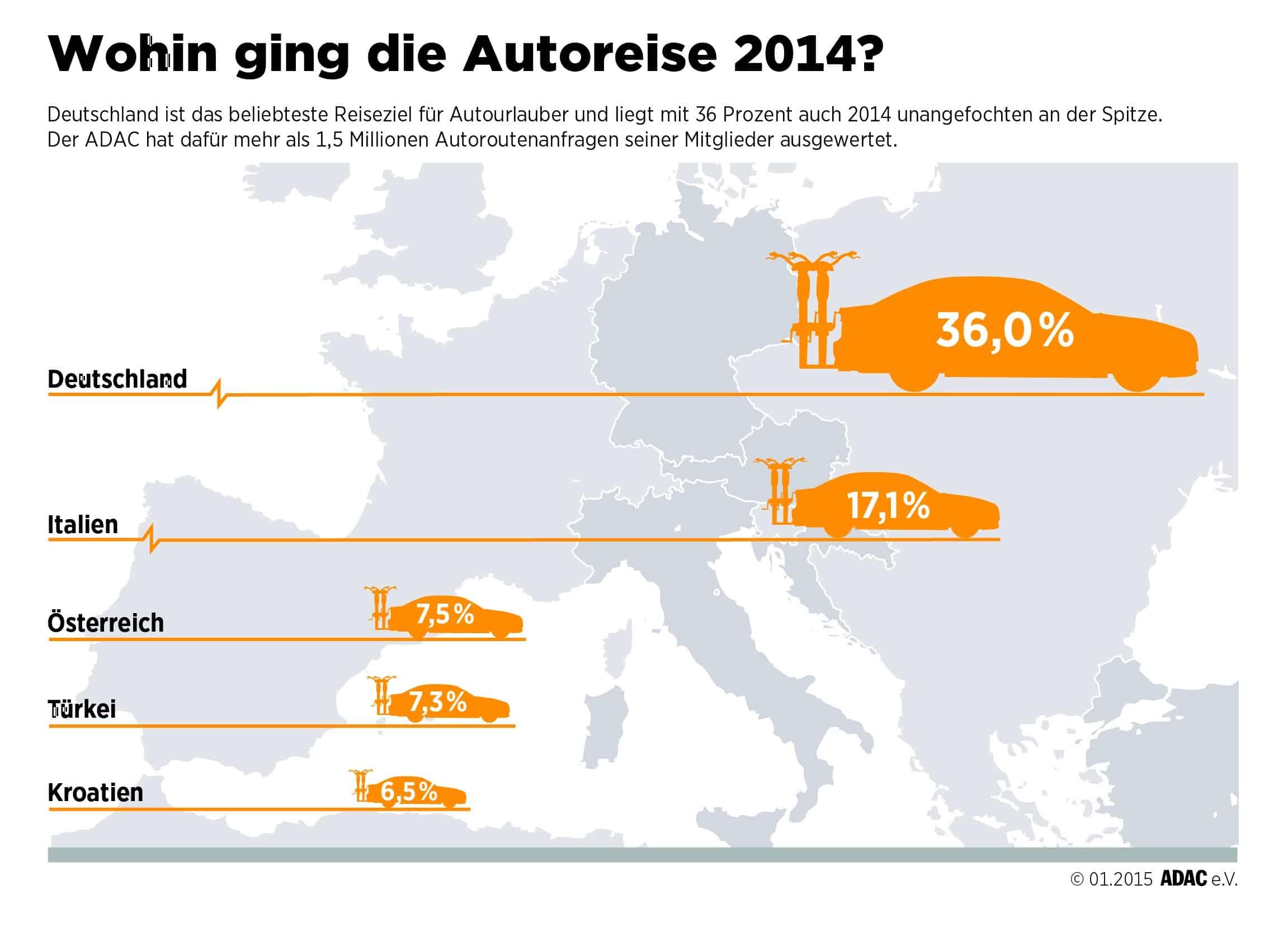 Photo of Deutschland beliebtestes Reiseziel für Autourlauber