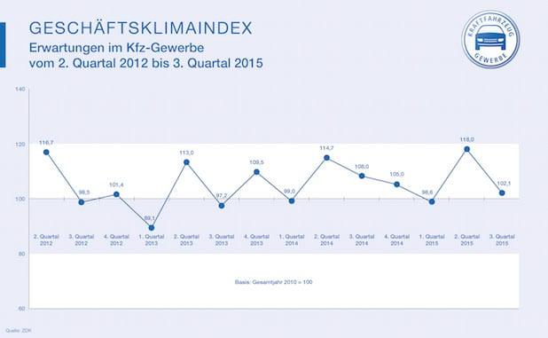 Photo of Kfz-Gewerbe zufrieden mit zweitem Quartal