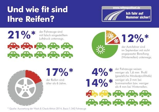 Photo of Regelmäßiger Reifencheck für mehr Sicherheit