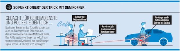 """Photo of AUTO BILD: Keyless Go ist Sicherheitsrisiko! Redaktion """"knackt"""" neun von zehn Autos"""
