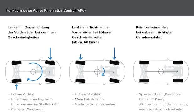 Photo of ZF präsentiert Prototyp mit kombinierter Vorderachs- und Hinterachslenkung