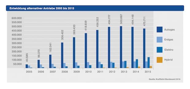 Photo of Autogas auch 2015 Alternativkraftstoff Nr. 1 in Deutschland: Knapp 480.000 zugelassene Autogas-PKW