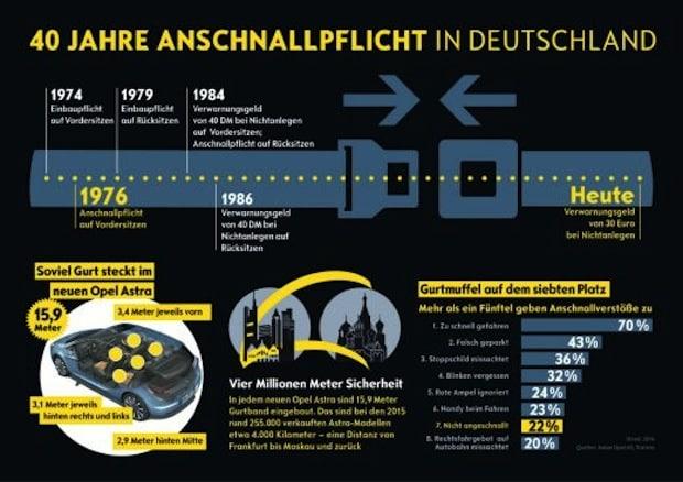 Photo of Bitte anschnallen: 40 Jahre Gurtpflicht in Deutschland