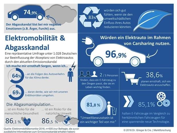 Photo of Abgasskandal als Chance für Elektromobilität