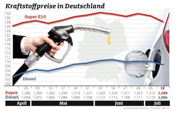 Photo of Auch Dieselfahrer profitieren von billigem Rohöl