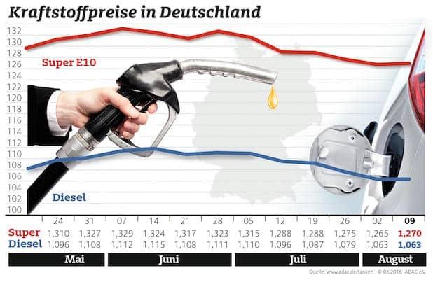 Photo of Leichter Anstieg bei Super, Diesel unverändert