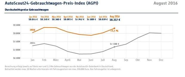 Photo of Gebrauchtwagenpreise steigen doppelt so stark wie im Vormonat
