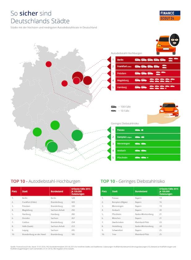 """Autodiebstahl: So sicher sind Deutschlands Städte - Quelle: """"obs/FinanceScout24"""""""