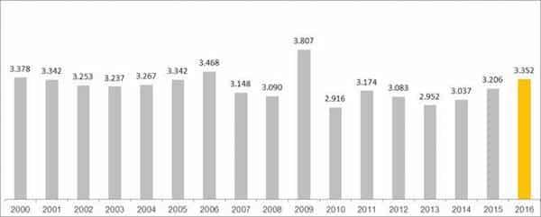 Photo of Steigende Beschäftigung, niedrige Zinsen: Deutscher Pkw-Markt legt 2016 deutlich zu – 2017 wird schwieriger