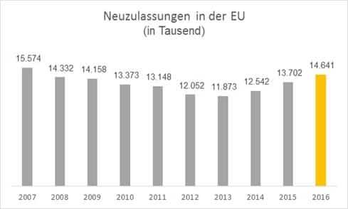 Photo of EU-Neuwagenmarkt 2016 mit starkem Plus – Volkswagen gewinnt wieder Marktanteile