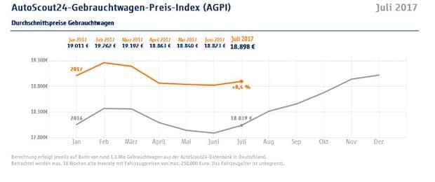 Photo of Gebrauchtwagenpreise: Leichter Anstieg zur Feriensaison