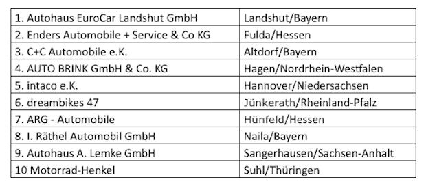 Deutschlands beste Fahrzeughändler 2017