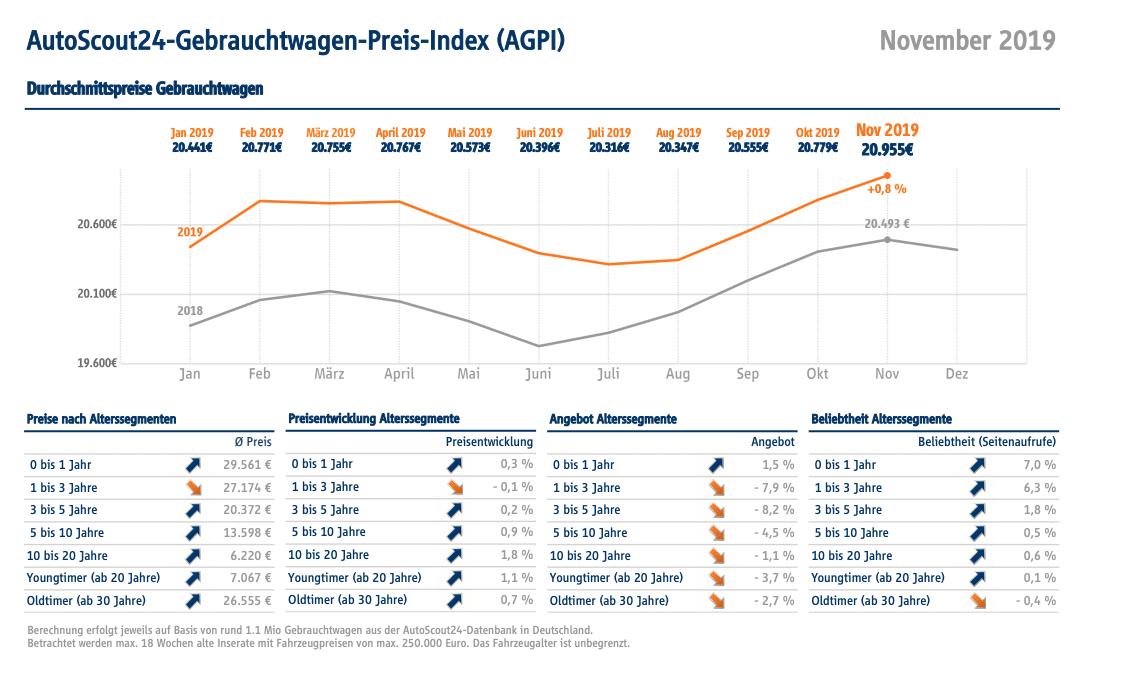Photo of Gebrauchtwagen-Preise im November auf Top-Niveau