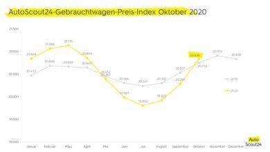 Photo of Gebrauchtwagen-Preise steigen wieder auf Vorjahreswert